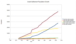 Settler population, 1972–2007: yellow=East Jerusalem; blue= rest of West Bank [140][141]