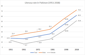 Literacy rate in Pakistan 1951–2018