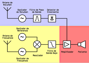Block diagram of a theremin. Volume control in blue, pitch control in yellow and audio output in red.