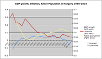 Chart showing GDP growth, inflation, and active population in Hungary 1990–2010.