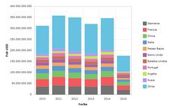 Импорт за период 2010 г. - июль 2015 г. (в долларах США)