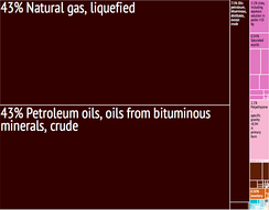 Graphical depiction of Qatar's product exports in 28 color-coded categories (2011).
