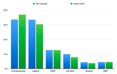Polling results for the 2015 UK General Election, compared to the actual result