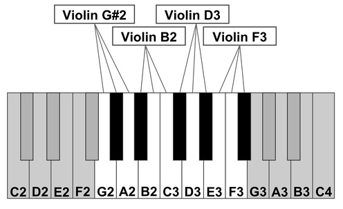 Fig. 1: An example of how multiple samples can be arranged across a keyboard range. In this example, four different recordings of a violin are distributed across 12 notes. Each sample will play back at three different pitch values