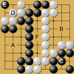 "A simplified game at its end. Black's territory (A) + (C) and prisoners (D) is counted and compared to White's territory (B) only (no prisoners). In this example, both Black and White attempted to invade and live (C and D groups) to reduce the other's total territory. Only Black's invading group (C) was successful in living, as White's group (D) was killed with a black stone at  (E). The points in the middle (F) are ""dame"", meaning they belong to neither player."