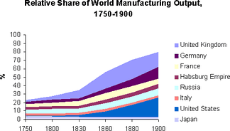 As the Industrial Revolution developed British manufactured output surged ahead of other economies.