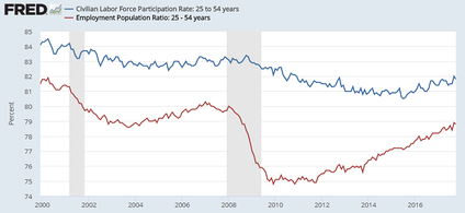 Analyzing employment ratios for prime working age (25–54 yrs) helps remove the effects of aging demographics. Both ratios have the same denominator, the civilian population. The numerator of the upper line is the labor force (i.e., both employed and unemployed), while the numerator of the lower line is the employed only.