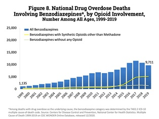 The top line represents the number of benzodiazepine deaths that also involved opioids in the US. The bottom line represents benzodiazepine deaths that did not involve opioids.[150]