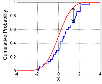 Illustration of the Kolmogorov–Smirnov statistic. Red line is CDF, blue line is an ECDF, and the black arrow is the K–S statistic.