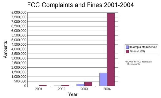 The halftime show led to a great spike in FCC-issued fines and received complaints compared to those from previous years.