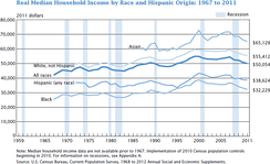 This graph shows the real median US household income by race: 1967 to 2011, in 2011 dollars.[103]