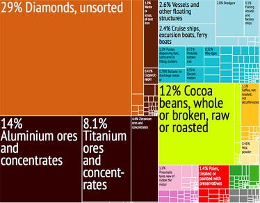 A proportional representation of Sierra Leone's exports