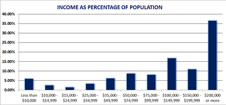Tenafly Income Distribution  2010-2014 American Community Survey 5-Year Estimates