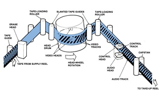 This illustration demonstrates the helical wrap of the tape around the head drum, and shows the points where the video, audio and control tracks are recorded.