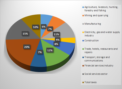 Colombia's gross domestic product by sector for the second half of the year 2015