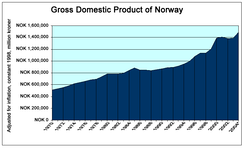 Norway's GDP, 1979 to 2004. Source: Statistics Norway.