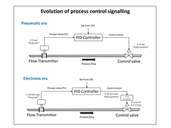 The evolution of analogue control loop signalling from the pneumatic era to the electronic era