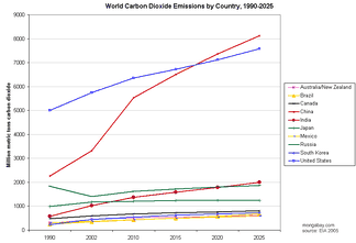 Historical and projected CO2 emissions by country (as of 2005). Source: Energy Information Administration.[69][70]