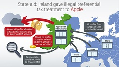 "The EU Commission's diagram of Apple's ""Double Irish"" BEPS tool"