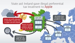 EU Commission's outline of Apple's hybrid–double Irish BEPS tax structure in Ireland, that used two branches inside a single company based on private rulings from the Irish Revenue Commissioners in 1991 and 2007.[22]