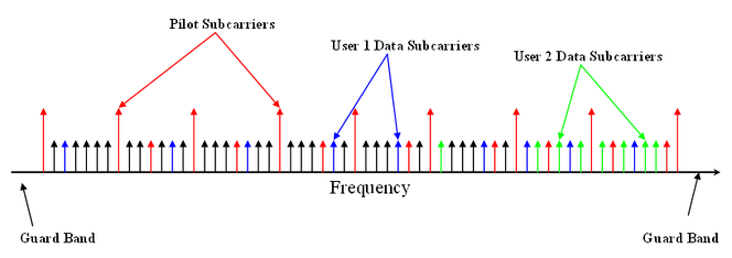 OFDMA subcarriers