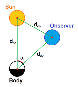 The phase angle  α {\displaystyle \alpha }  can be calculated from the distances body-sun, observer-sun and observer-body, using the law of cosines.