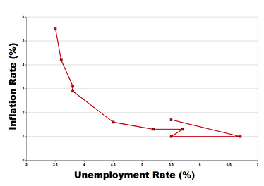 The Phillips curve in the U.S in the 1960s