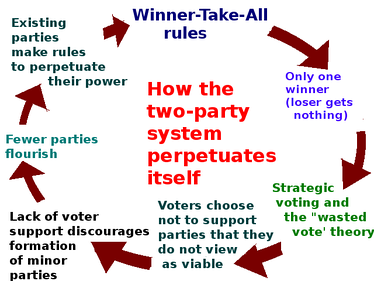 According to one view, the winner-takes-all system discourages voters from choosing third party or independent candidates, and over time the process becomes entrenched so that only two major parties become viable.