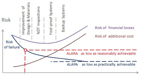 Risk vs Cost/Complexity[1]