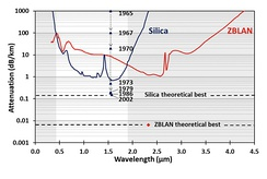Experimental attenuation curve of low loss multimode silica and ZBLAN fiber.