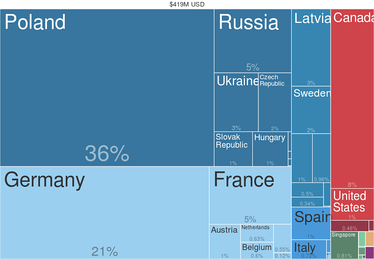 Rye Exports by Country (2014) from Harvard Atlas of Economic Complexity