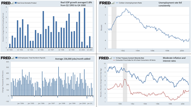 Four charts showing real GDP growth, unemployment rate, non-farm jobs added, inflation rate, and interest rates in the Clinton era.