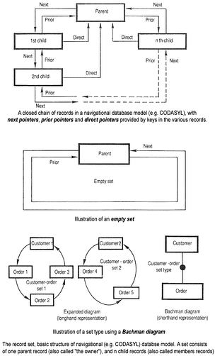 Basic structure of navigational CODASYL database model