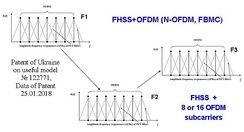 The combination FHSS and OFDM (N-OFDM) [7]