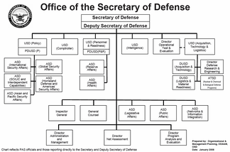 Organization Chart of the Office of the Secretary of Defense