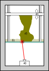 Schematic representation of Stereolithography; a light-emitting device a) (laser or DLP) selectively illuminate the transparent bottom c) of a tank b) filled with a liquid photo-polymerizing resin; the solidified resin d) is progressively dragged up by a lifting platform e)
