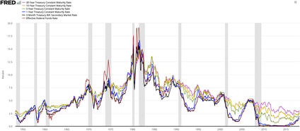 United States Treasuries history compared to the Federal Funds Rate