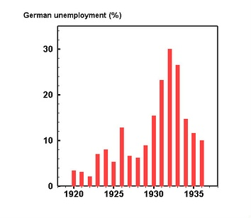 The per cent of German workers unemployed 1920-1935