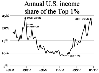 US inequality from 1913 to 2008.