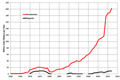 Iran natural gas production (red) and exports (black), 1960-2012