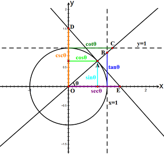 In this illustration, the six trigonometric functions of an arbitrary angle θ are represented as Cartesian coordinates of points related to the unit circle. The ordinates of A, B and D are sin θ, tan θ and csc θ, respectively, while the abscissas of A, C and E are cos θ, cot θ and sec θ, respectively.