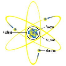 A diagram of an atom based on the Rutherford model
