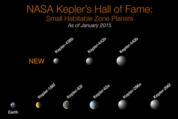 Confirmed small exoplanets in habitable zones (Kepler-62e, Kepler-62f, Kepler-186f, Kepler-296e, Kepler-296f, Kepler-438b, Kepler-440b, Kepler-442b).[36]