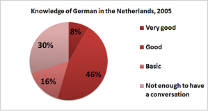 Knowledge of the German language in the Netherlands, 2005. According to the Eurobarometer: 70% of the respondents indicated that they know German well enough to have a conversation. Of these 12% (per cent, not percentage points) reported a very good knowledge of the language whereas 22% had a good knowledge and 43% basic German skills.