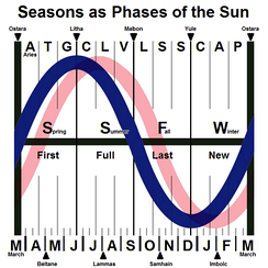 The annual cycle of insolation (Sun energy, shown in blue) with key points for seasons (middle), quarter days (top) and cross-quarter days (bottom) along with months (lower) and Zodiac houses (upper). The cycle of temperature (shown in pink) is delayed by seasonal lag.