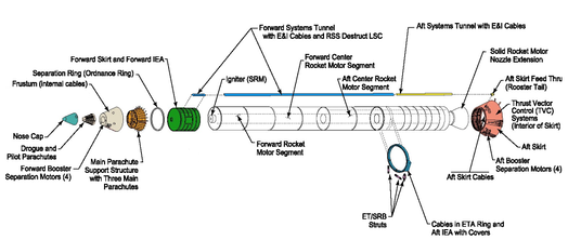 SRB Diagram
