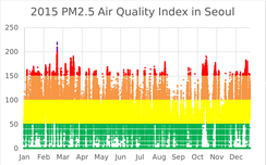 Very Unhealthy     Unhealthy     Unhealthy for sensitive groups      Moderate   Good According to the Environmental Performance Index 2016, South Korea ranked 173rd out of 180 countries in terms of air quality. More than 50 percent of the populations in South Korea exposed to dangerous levels of fine dust.[47][48]