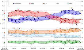 Compiled polling/vote chart showing levels of party support over the course of the election campaign. Note the shift from the Liberals to the Conservatives, during late December and early January.