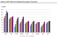 Public Debt to GDP Ratio for Selected European Countries – 2008 to 2012. Source Data: Eurostat
