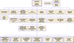 Organizational chart showing the chain of command among the top-level officials in the Department of Homeland Security, as of July 17, 2008